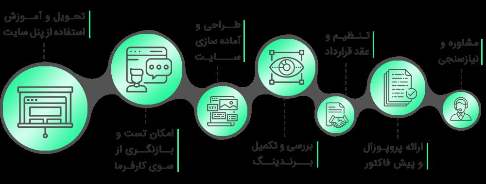 فرایند همکاری و سفارش پروژه طراحی سایت در اصفهان به گروه لاک پشت
