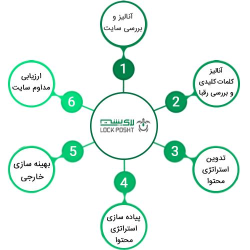مراحل-سفارش-خدمات سئو