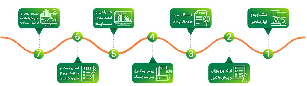 مراحل سفارش طراحی سایت