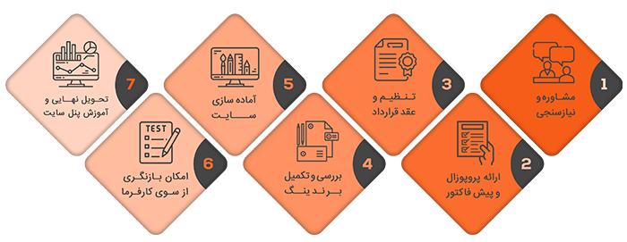 مراحل انجام سفارش طراحی سایت